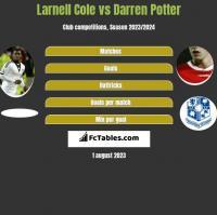Larnell Cole vs Darren Potter h2h player stats