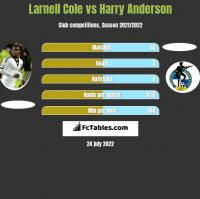 Larnell Cole vs Harry Anderson h2h player stats