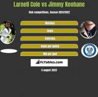 Larnell Cole vs Jimmy Keohane h2h player stats