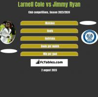 Larnell Cole vs Jimmy Ryan h2h player stats