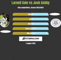 Larnell Cole vs Josh Ashby h2h player stats