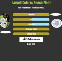 Larnell Cole vs Reece Fleet h2h player stats