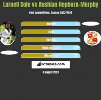 Larnell Cole vs Rushian Hepburn-Murphy h2h player stats