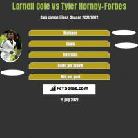 Larnell Cole vs Tyler Hornby-Forbes h2h player stats