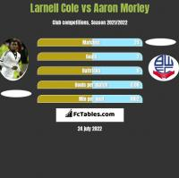 Larnell Cole vs Aaron Morley h2h player stats