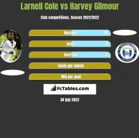 Larnell Cole vs Harvey Gilmour h2h player stats