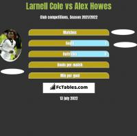 Larnell Cole vs Alex Howes h2h player stats