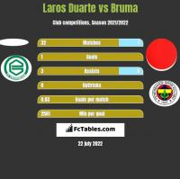 Laros Duarte vs Bruma h2h player stats