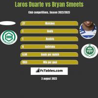 Laros Duarte vs Bryan Smeets h2h player stats