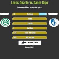 Laros Duarte vs Dante Rigo h2h player stats