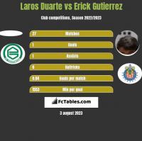 Laros Duarte vs Erick Gutierrez h2h player stats