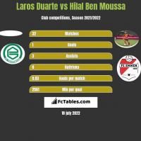 Laros Duarte vs Hilal Ben Moussa h2h player stats