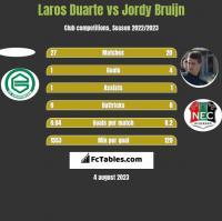 Laros Duarte vs Jordy Bruijn h2h player stats