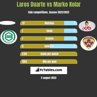 Laros Duarte vs Marko Kolar h2h player stats