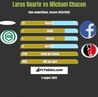 Laros Duarte vs Michael Chacon h2h player stats