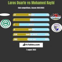 Laros Duarte vs Mohamed Rayhi h2h player stats