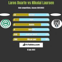 Laros Duarte vs Nikolai Laursen h2h player stats