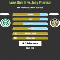 Laros Duarte vs Joey Veerman h2h player stats