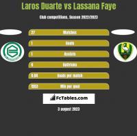 Laros Duarte vs Lassana Faye h2h player stats