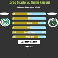 Laros Duarte vs Abdou Harroui h2h player stats