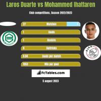 Laros Duarte vs Mohammed Ihattaren h2h player stats