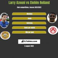 Larry Azouni vs Elohim Rolland h2h player stats