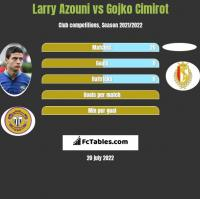 Larry Azouni vs Gojko Cimirot h2h player stats
