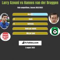 Larry Azouni vs Hannes van der Bruggen h2h player stats