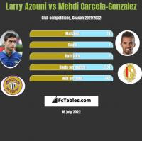 Larry Azouni vs Mehdi Carcela-Gonzalez h2h player stats