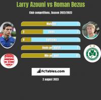 Larry Azouni vs Roman Bezus h2h player stats