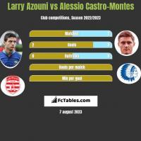 Larry Azouni vs Alessio Castro-Montes h2h player stats