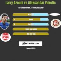 Larry Azouni vs Aleksandar Vukotic h2h player stats
