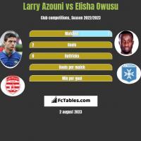 Larry Azouni vs Elisha Owusu h2h player stats