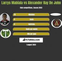 Larrys Mabiala vs Alexander Ray De John h2h player stats
