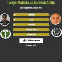 Larrys Mabiala vs Aurelien Collin h2h player stats