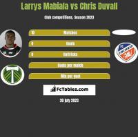 Larrys Mabiala vs Chris Duvall h2h player stats