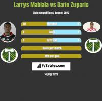 Larrys Mabiala vs Dario Zuparic h2h player stats