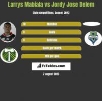 Larrys Mabiala vs Jordy Jose Delem h2h player stats