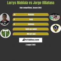 Larrys Mabiala vs Jorge Villafana h2h player stats