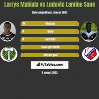 Larrys Mabiala vs Ludovic Lamine Sane h2h player stats