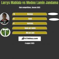 Larrys Mabiala vs Modou Lamin Jandama h2h player stats