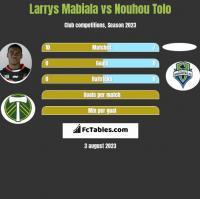 Larrys Mabiala vs Nouhou Tolo h2h player stats