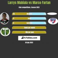 Larrys Mabiala vs Marco Farfan h2h player stats