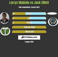 Larrys Mabiala vs Jack Elliott h2h player stats
