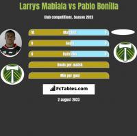Larrys Mabiala vs Pablo Bonilla h2h player stats