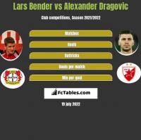Lars Bender vs Alexander Dragovic h2h player stats