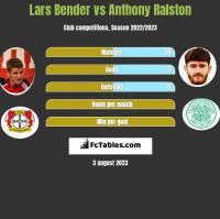 Lars Bender vs Anthony Ralston h2h player stats