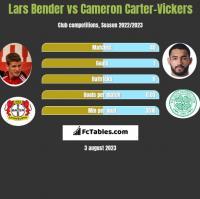 Lars Bender vs Cameron Carter-Vickers h2h player stats