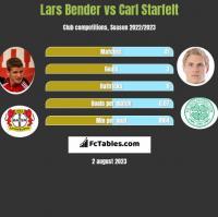 Lars Bender vs Carl Starfelt h2h player stats