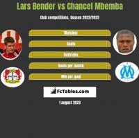 Lars Bender vs Chancel Mbemba h2h player stats